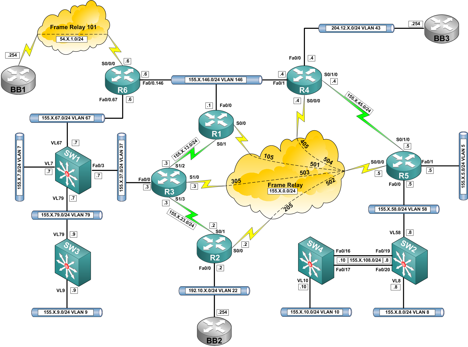 Troubleshooting Multicast Rpf Failure Daniels Networking Blog Basic Frame Relay Commands The
