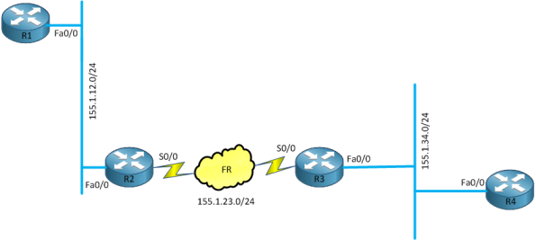Multicast helper map topology