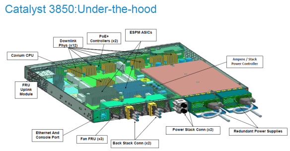 Cisco releases new switch – Catalyst 3850   Daniels networking blog