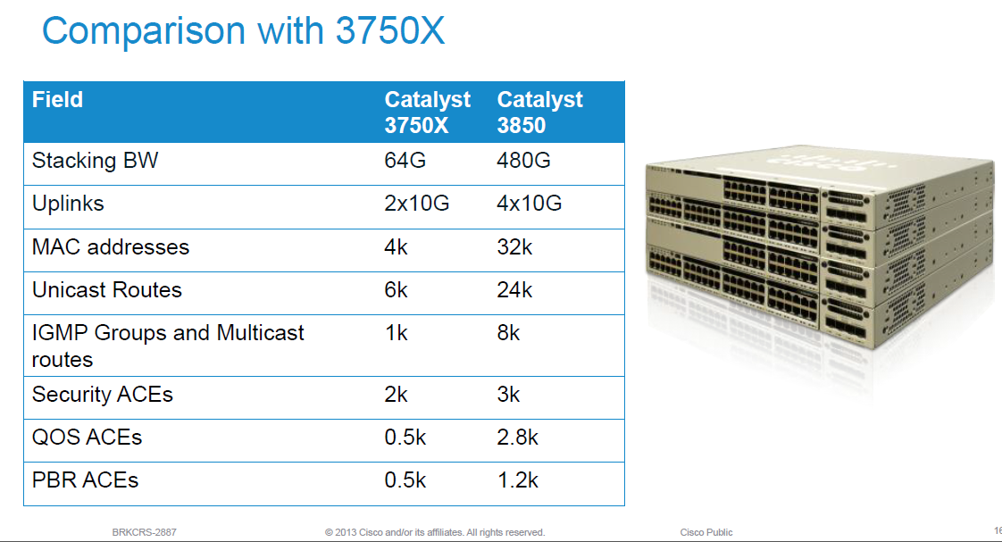 Cisco releases new switch – Catalyst 3850 | Daniels ...