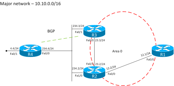 Forwarding_address_BGP