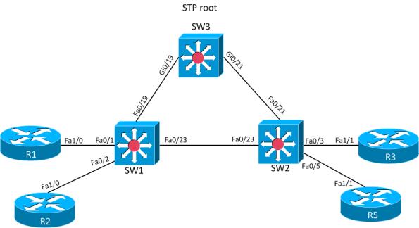 STP-convergence-MST