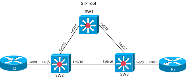 STP-convergence