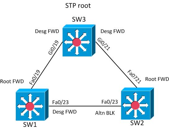 STP-port-roles-MST