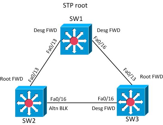 STP-port-roles