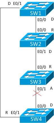RSTP-synch-10