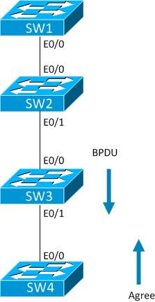 RSTP-synch-5