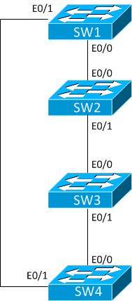 RSTP-synch-6