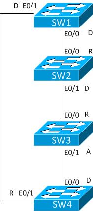 RSTP-synch-7