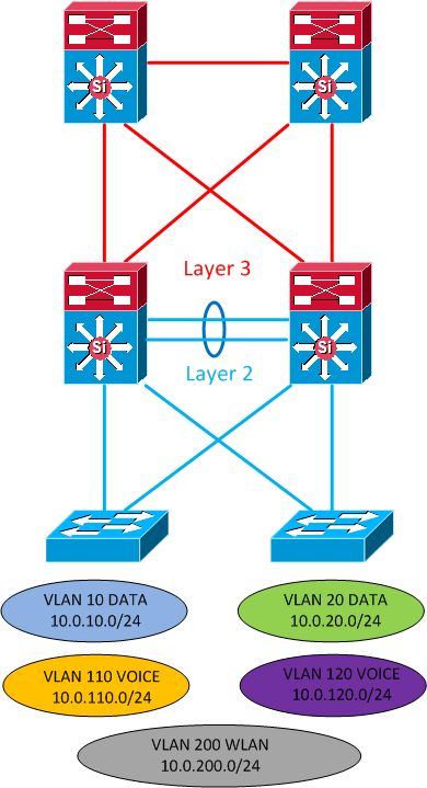 Layer 2 distribution
