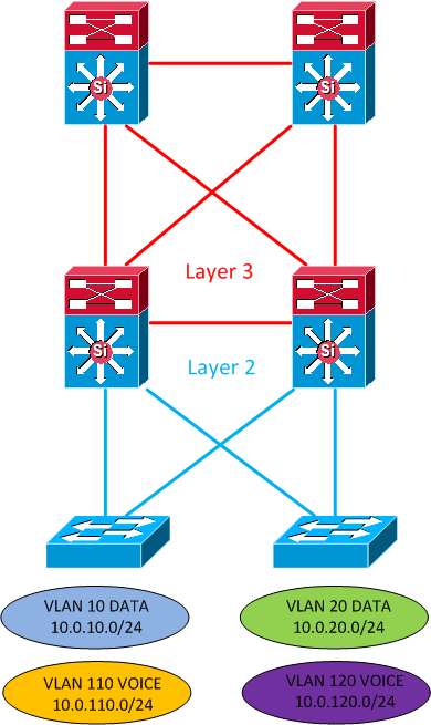 Layer 3 distribution