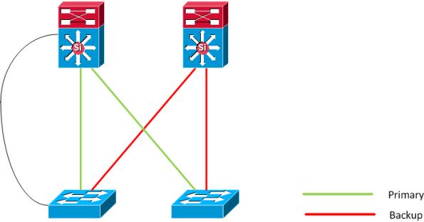 Flex link loop 2