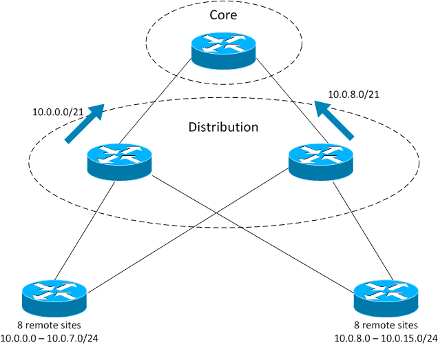 eigrp daniels networking blogwith the addressing in the diagram it\u0027s easy to summarize and the core has fewer routes which is always a good thing right now the core has 2 routes