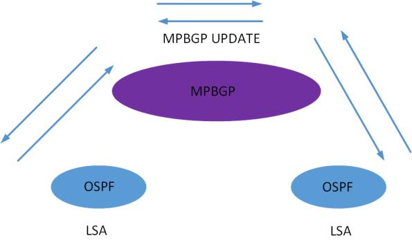 MPBGP