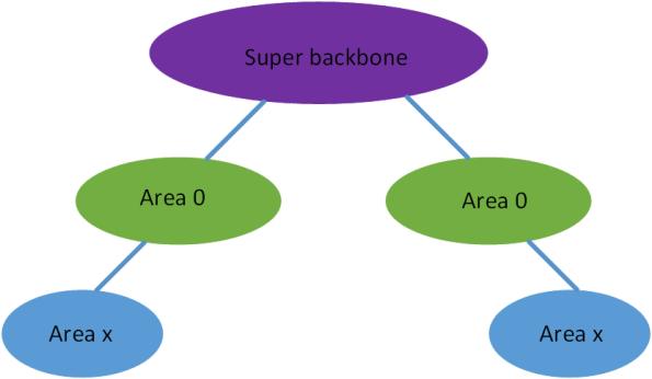 Superbackbone