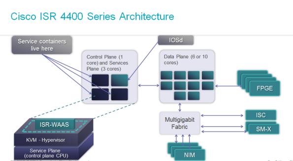 ISR4000-architecture2