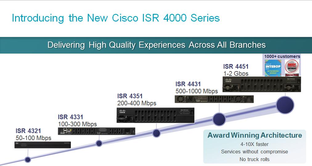Cisco | Daniels networking blog