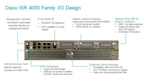 ISR4000-IO