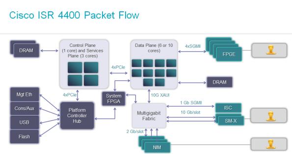 ISR4000-packetflow