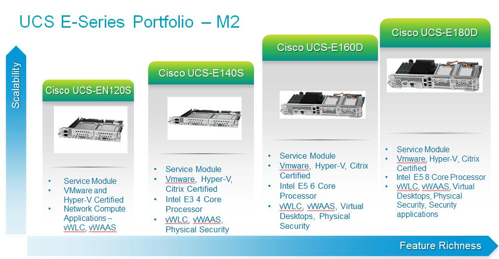 Cisco Daniels Networking Blog