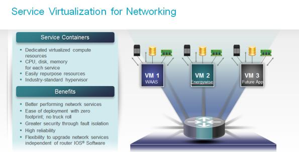 ISR4000-virtualization