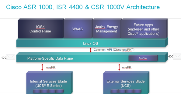 ISR4000-virtualization2