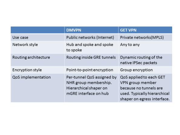 Choosing VPN